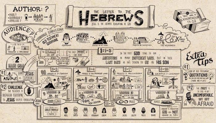 Hebrews Resources